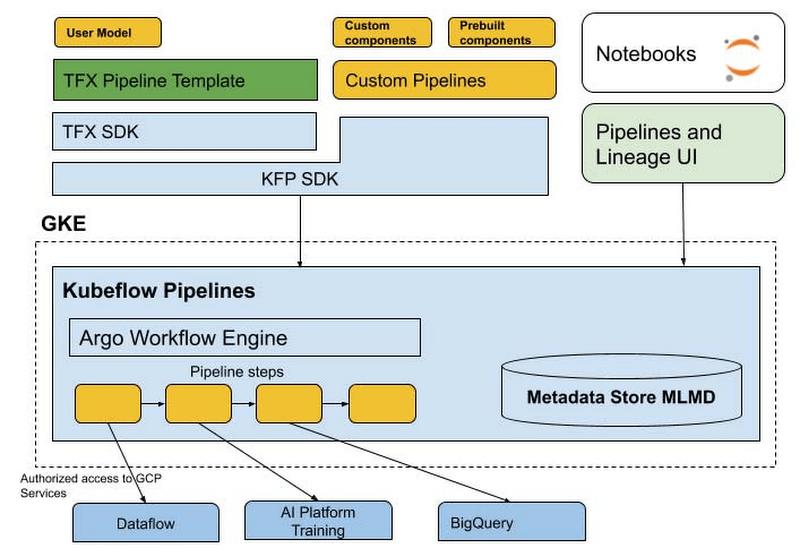 Google launches Cloud AI Platform Pipelines in beta to simplify machine learning development   VentureBeat