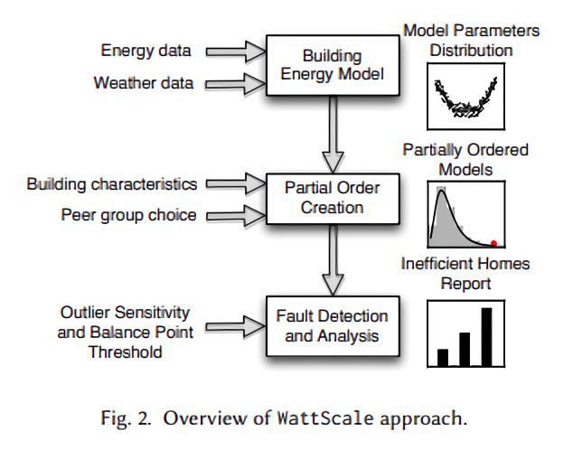 WattScale