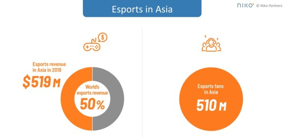 Niko Partners sees growth for esports in Asia.