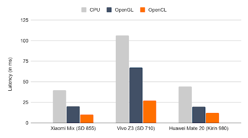 Inference latency of MNASNet 1.3 on select Android devices with OpenCL