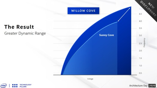 In practice, 10nm SuperFin allows the upcoming Willow Cove core to operate at higher clock rates for any fixed voltage or reduce voltage at a given frequency.
