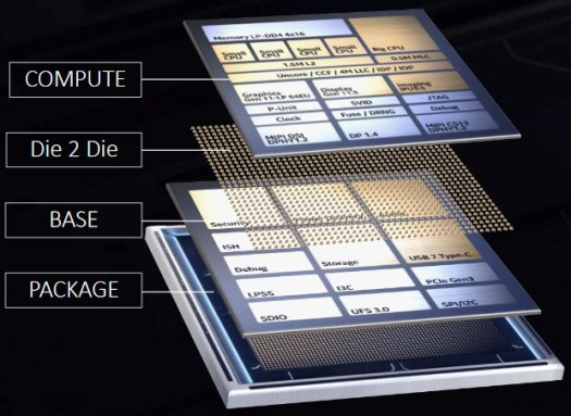 Lakefield, the first product based on Foveros 3D die stacking, comprises a base die (22FFL) under a compute die (10nm), all of which is topped by package-on-package memory.