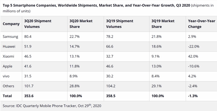 IDC smartphones shipments Q3 2020