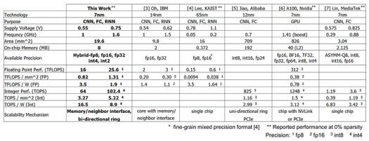 IBM AI chip