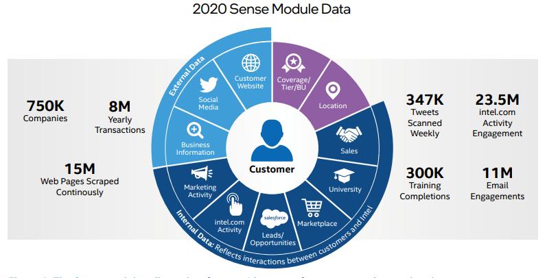 Intel Sales AI Sense