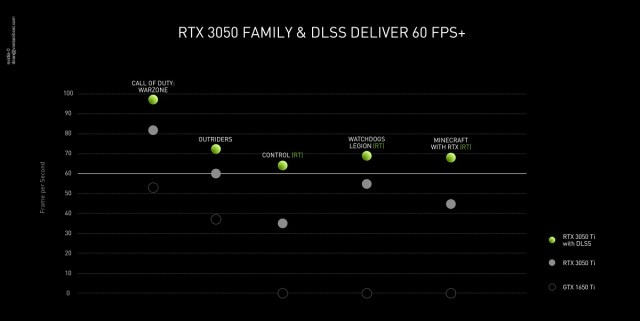 Nvidia's RTX 3050 family will boost games to above 60FPS.