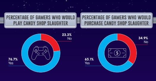 Candy Shop Slaughter is a video game concept created by AI 2