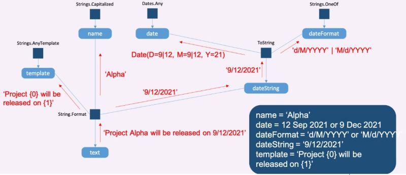 Microsoft Project Alexandria