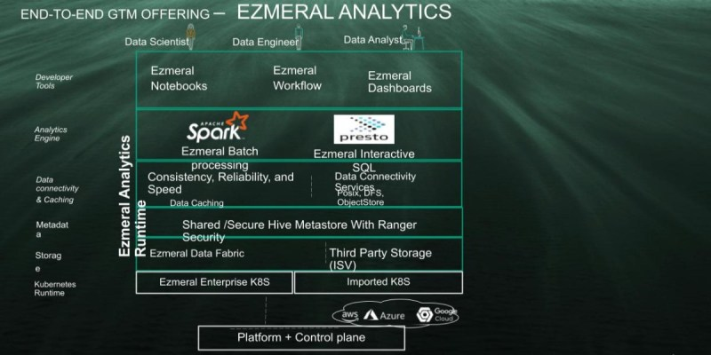 end-to-end gtm offering HP EZMERAL Analytics