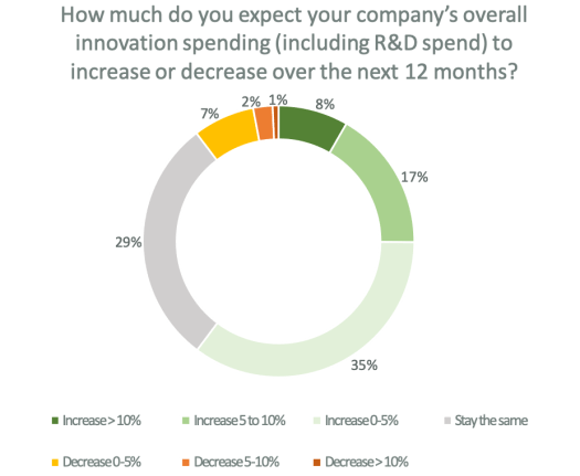 How much do you expect your company's overall innovation spending(including R&D spending) to increase or decrease over the next 12 months? Chart shows the following: 35% increase 0-5%, 29% stay the same, 17% increase 5-10%, 8% increase >10%, 7% decrease 0-5%, 2% decrease 5-10%, 1% decrease >10%