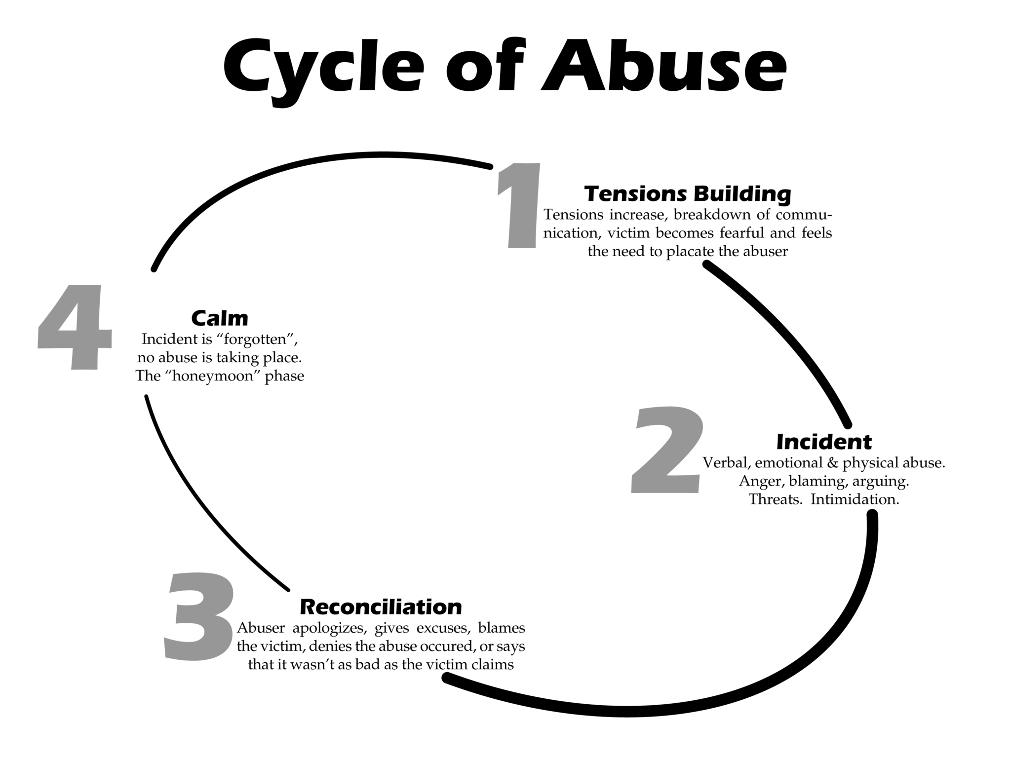 emotional cycle of abuse diagram french braid a new report shows polygamy and alcohol are linked to