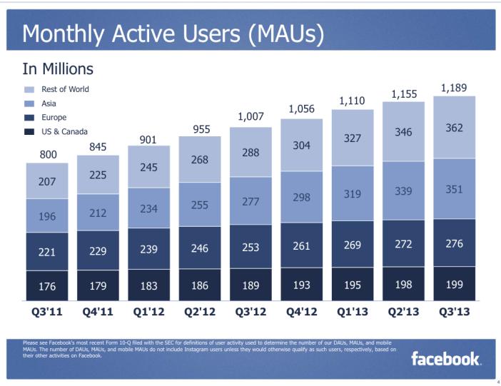 MAU(Q3-2013-Facebook)