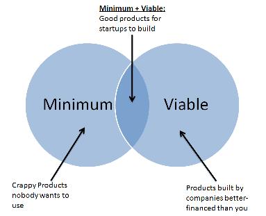 MinimumViableProduct