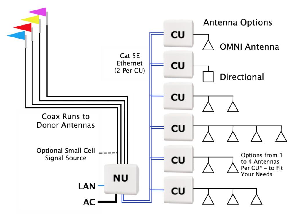 Cel-Fi Quatra 4000