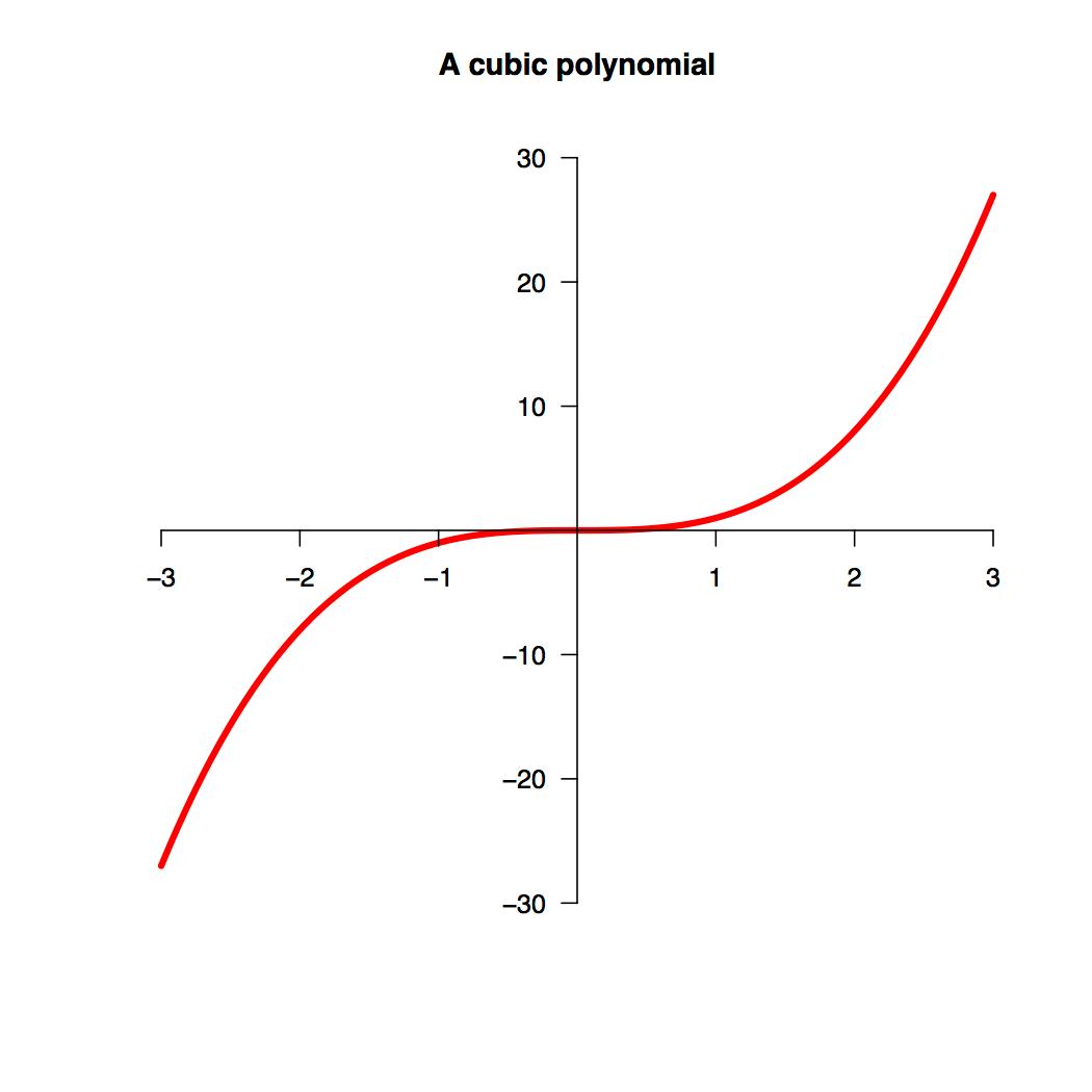 Cubic Equation Graph Maker