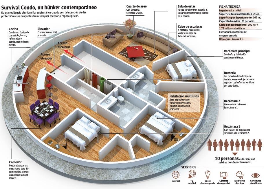 En EU invierten en bunkers para sobrevivir al apocalipsis