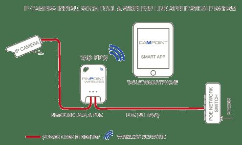 Install Ip Camera, Surveillance Cameras  Focus Set Up