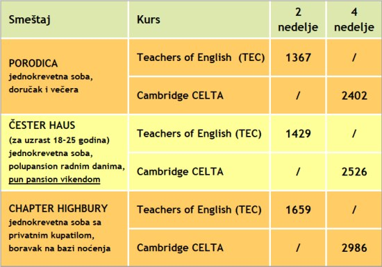 Cene kurseva za obuku profesora engleskog jezika u Londonu, St Giles, 2020, Verbalisti