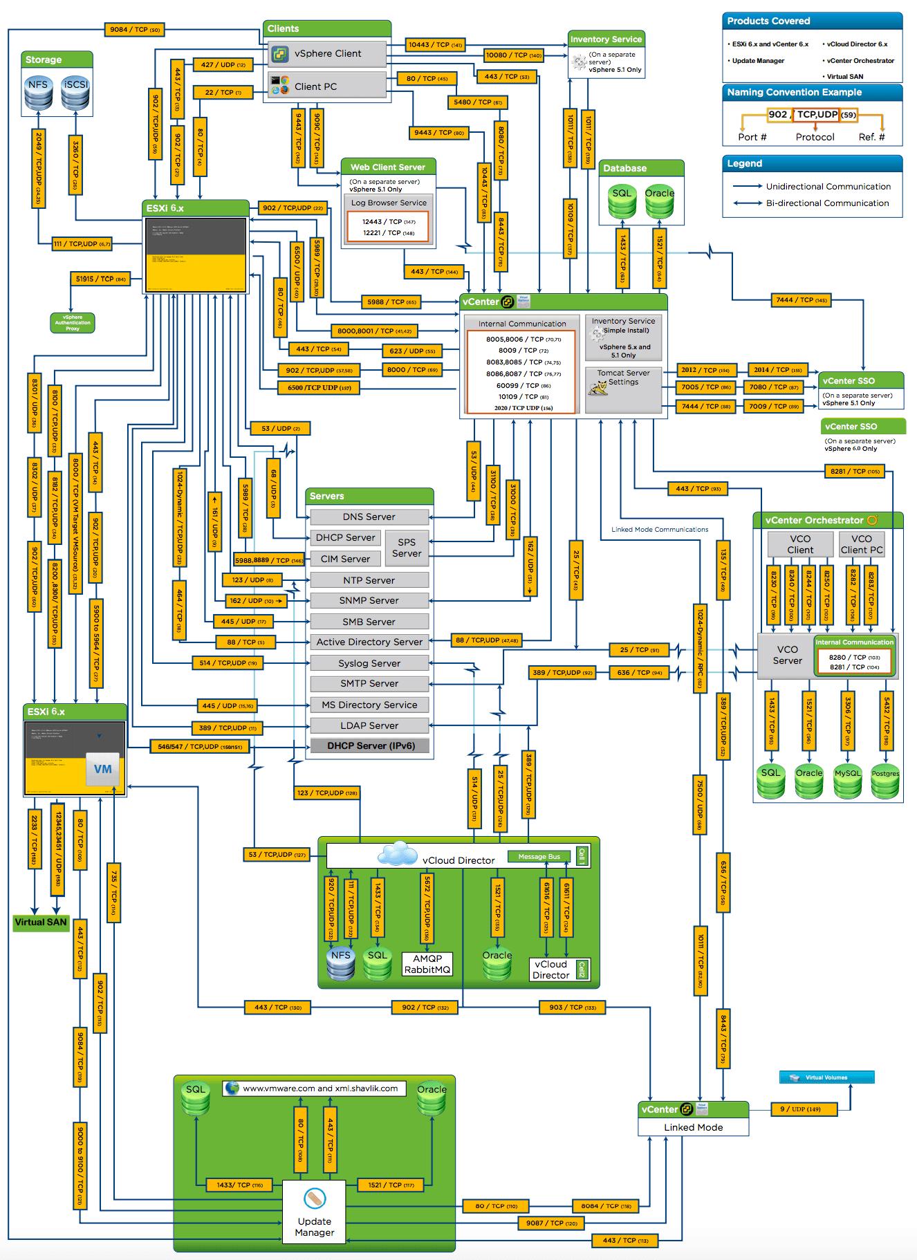 medium resolution of vsphere 6 network port diagram verbrough headphone jack diagram network port diagram