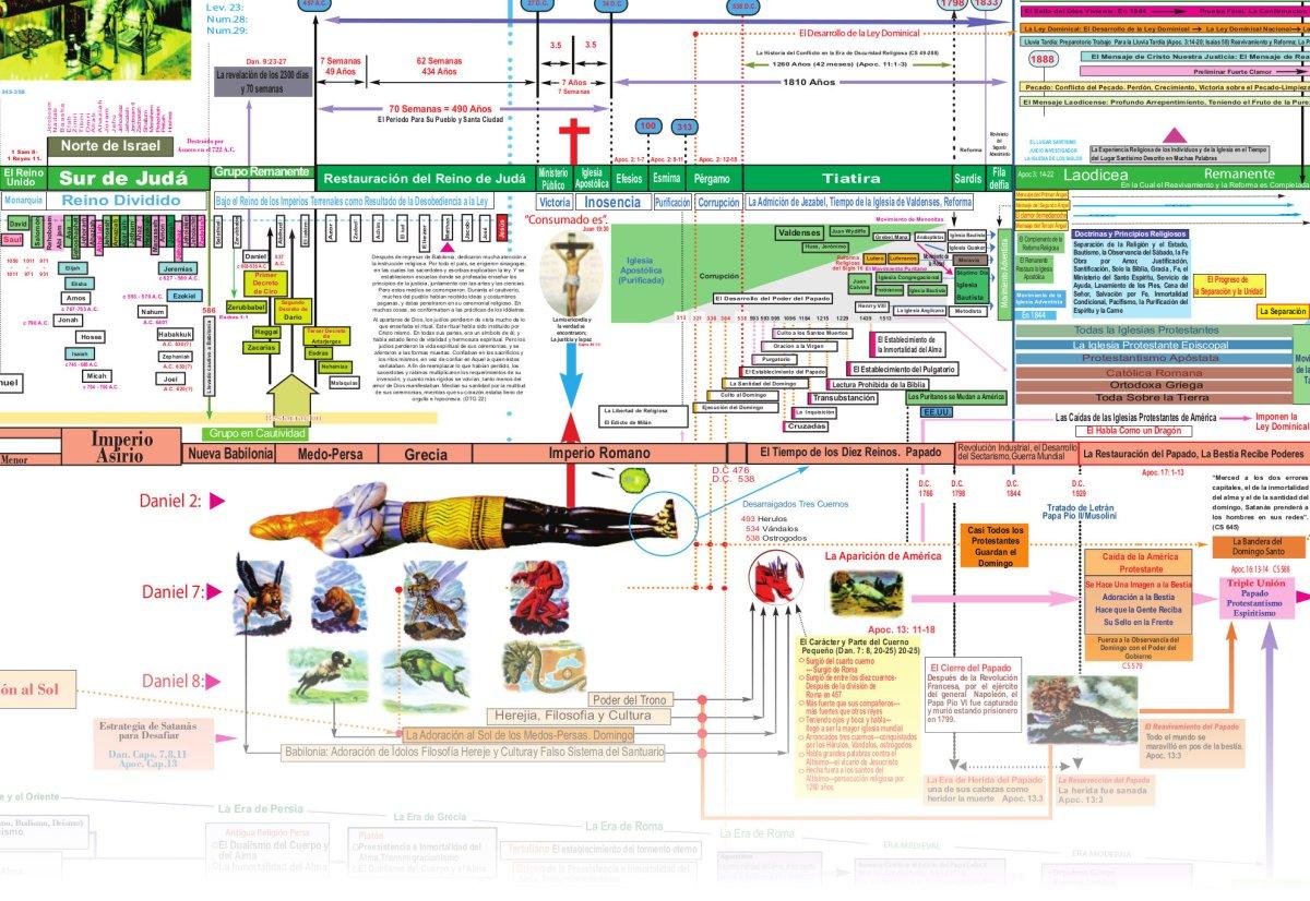 """Diagrama """"Historia de la Redención"""""""