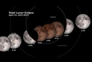 El eclipse lunar del 15 de abril, es el primero de una tétrada de lunas rojas, se repetirá prácticamente cada seis meses hasta dentro de año y medio, informó la NASA / EFE