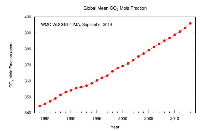 Incremento de los niveles de CO2 en la atmnósfera. Gráfica del World Data Centre for Greenhouse Gases