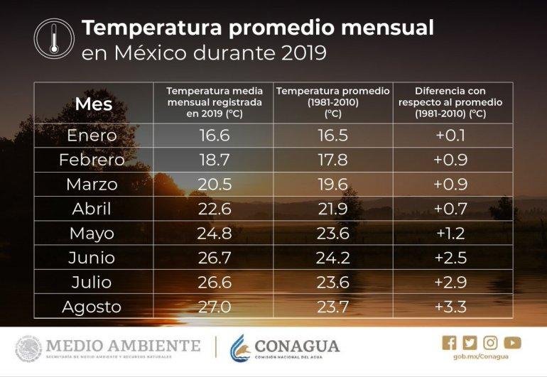 Temperaturas 2019 en México. Fuente: CONAGUA