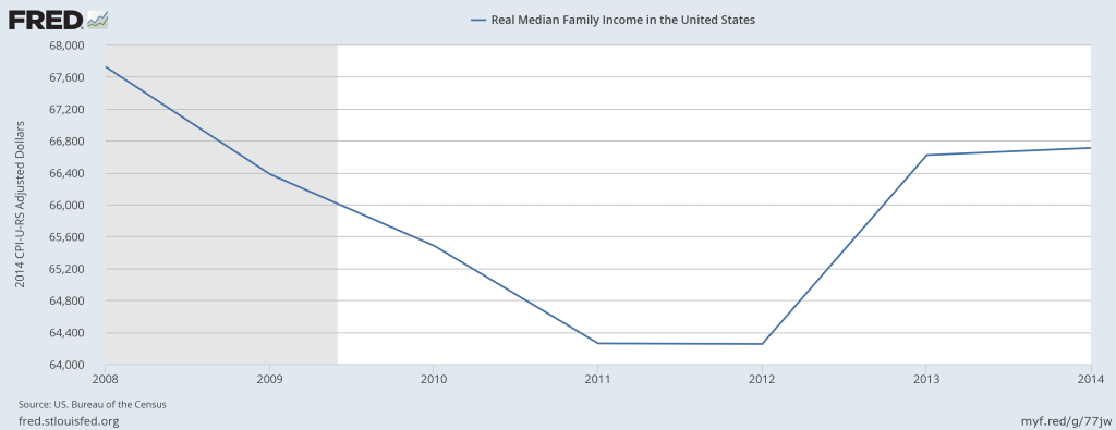 Real Median Family Income