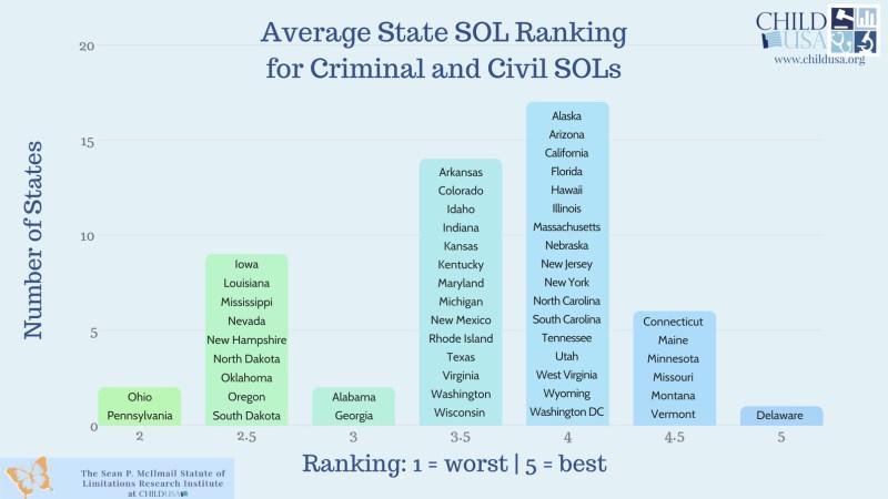 2019 November State Rankings