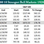 De sterkste stierenmarkten die de S&P 500 gekend heeft.