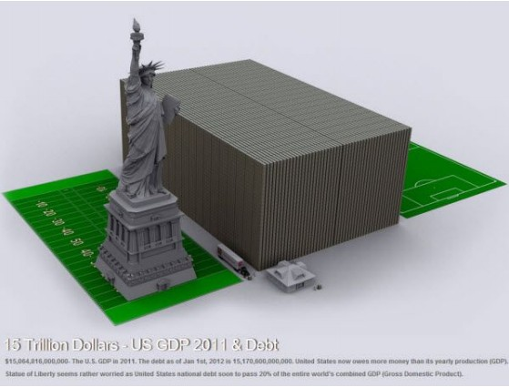 15 miljard dollar visueel voorgesteld