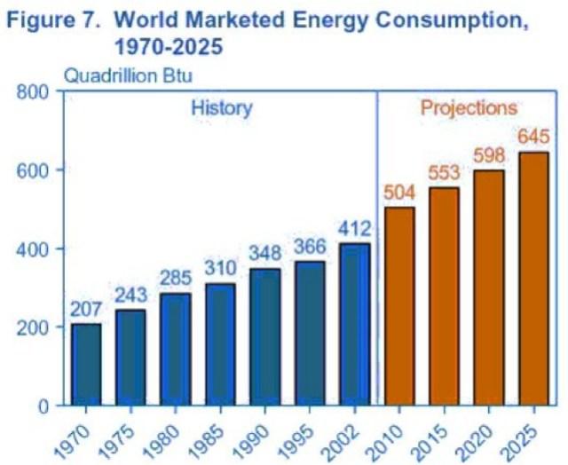 wereld energie consumptie