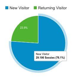 Bezoekers Usa4all