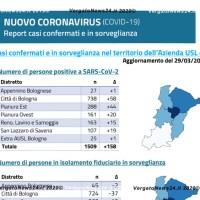29 marzo 2020 - Aggiornamento coronavirus in Appennino e nazionali