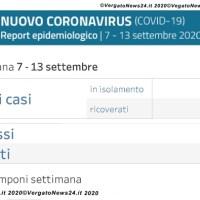 Coronavirus in Appennino - Report 7-13 settembre nuovi casi: Alto Reno, Castiglione dei P. Gaggio, Monzuno