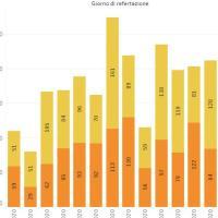 30-11-2020 – COVID in Appennino: Il report settimanale e i dati del giorno