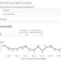25-1-2021 – Coronavirus in Appennino: 13 nuovi casi. San Benedetto 4, Castiglione 3. Vergato zero