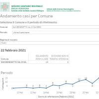 22-2-2021 – Coronavirus in Appennino: 33 nuovi casi. San Benedetto 15. Zona Arancione e Vaccini nuovo calendario