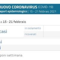 24-2-2021 – Coronavirus in Appennino - I casi della settimana: San Benedetto 60, Marzabotto 23, Monzuno 18