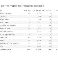 12/04/2021- Report AUSL Covid in Appennino: 19 nuovi casi. I decessi salgono a 198 (+2)