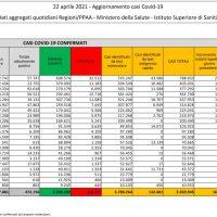 22/04/2021- Covid in Appennino: I dati del giorno