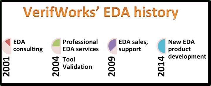 VW_EDA_timeline