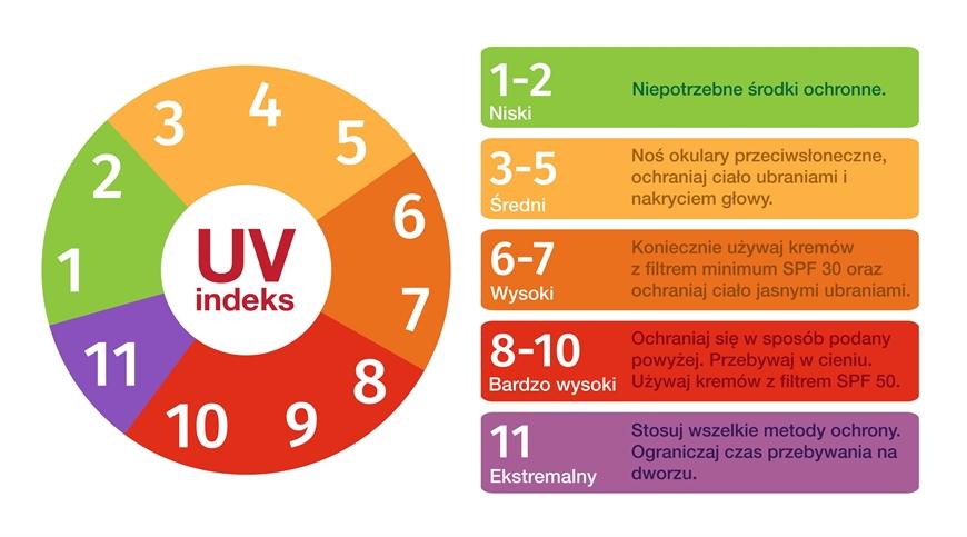 Znalezione obrazy dla zapytania Indeks UV