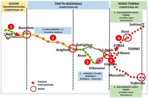 """Pubblicati sul sito della Presidenza del Consiglio i documenti del """"Modello di esercizio"""" della tratta nazionale dell'Asse Ferroviario Torino-Lione per la Fase 1, sino al 2030"""