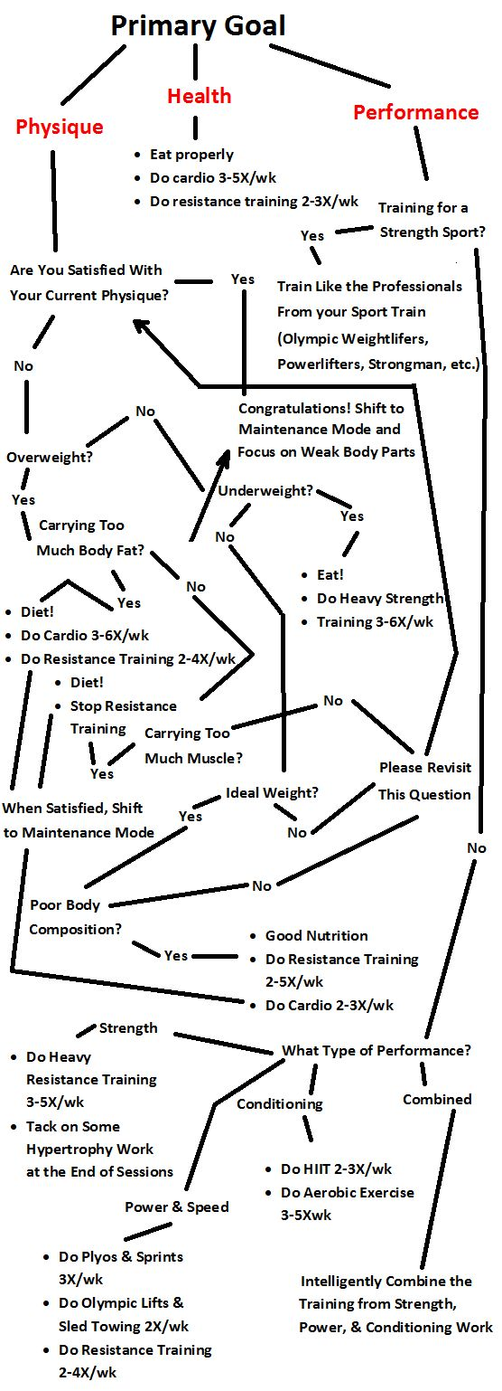 Fitness Motivation : Strength Training Flow Chart. How to