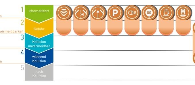 Sicherer unterwegs mit Fahrassistenzsystemen (FAS). - Grafik: DVR