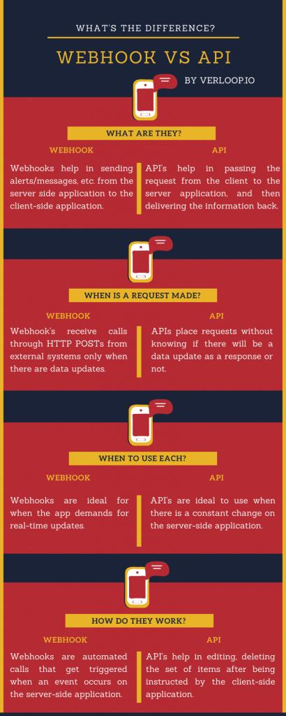 Webhook vs API infographic