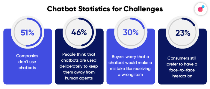 Statistics on challenges for automation in 2021
