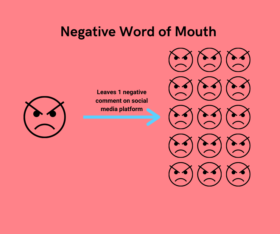 How angry customers cause negative word of mouth