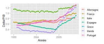 Evolution depuis de la création des ratios dette/PIB
